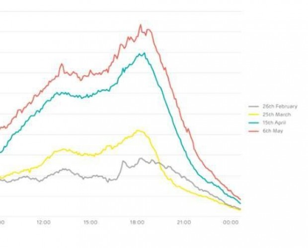 EE data reveals changing behaviour and data usage trends during lockdown