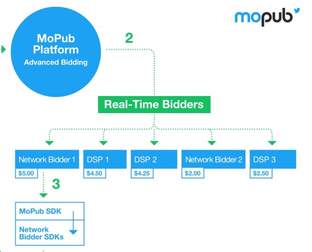 Twitter's MoPub launches mobile app header bidding solution