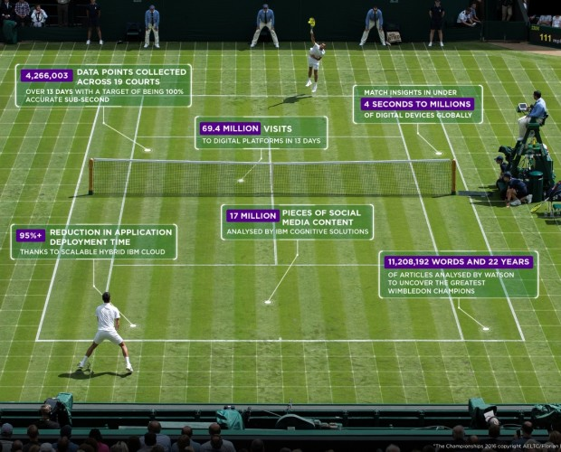 Wimbledon launches virtual assistant, AI-edited highlights and mixed reality