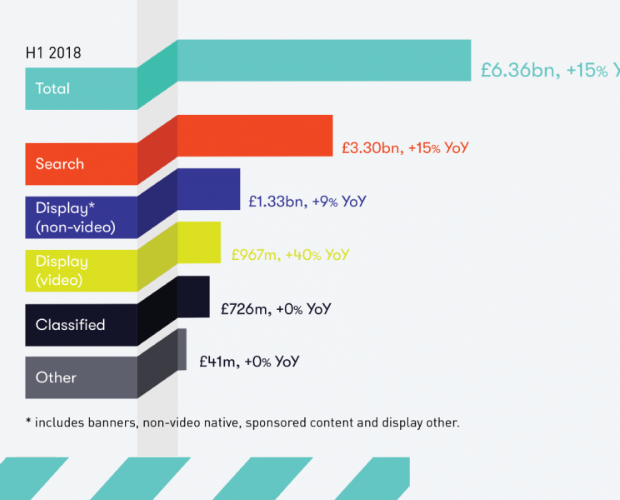 UK digital ad spend up 15 per cent to £6.4bn in H1 2018